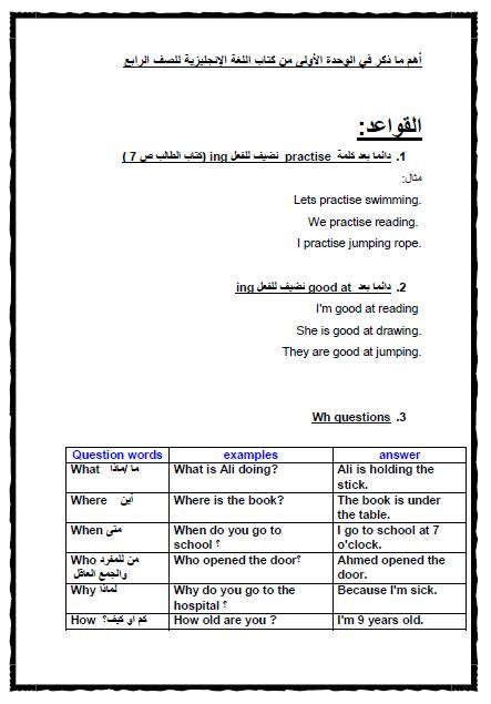 قواعد الوحدة الاولي في اللغة الانجليزية للصف الرابع