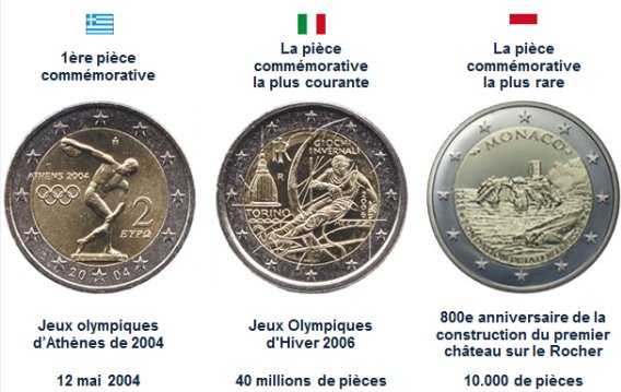 "top 2€ commémoratives: (la ""1ère"", la ""+ rare"", la ""+ courante"")"