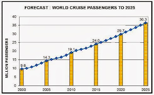 Cruise Travel Forecast Report