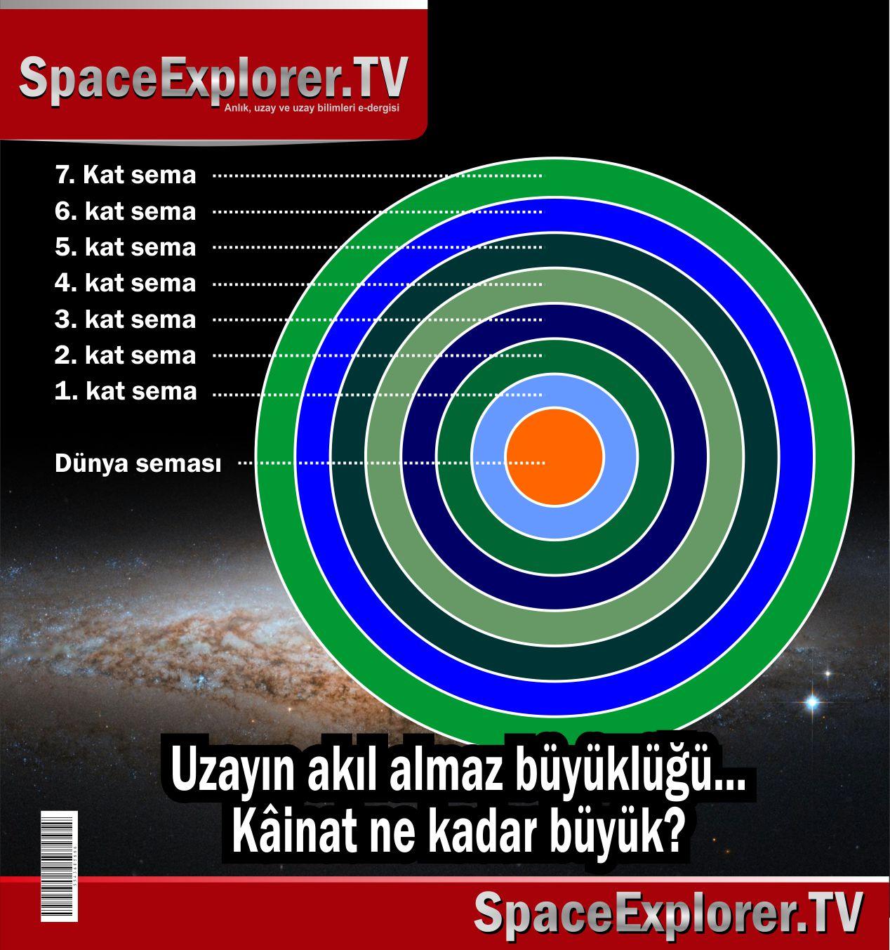 Yedi kat sema, Gök katları, Hamele-i Arş, Alem-i Kebir, Alem-i Kürs, Arş-ı ala, Mehmet Fahri Sertkaya, mfs, Evren ne kadar büyük, Uzay ne kadar büyük, Süleyman Hilmi Tunahan,