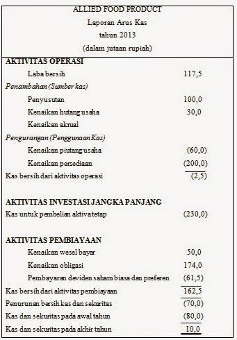 Kumpulan Materi Kuliah Laporan Keuangan Arus Kas Dan Pajak