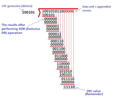 Crc Calculation C Photo Images   PhotoSaga