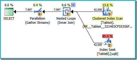 Parallel Nested Loops