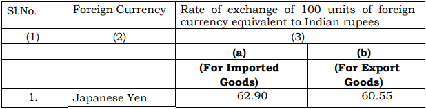 [Customs] Exchange Rate Notification w.e.f. 22nd June 2018