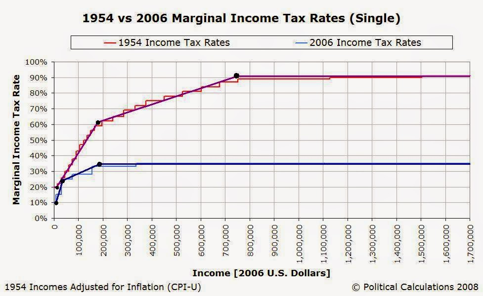 Political Calculations: Build Your Own Income Tax!
