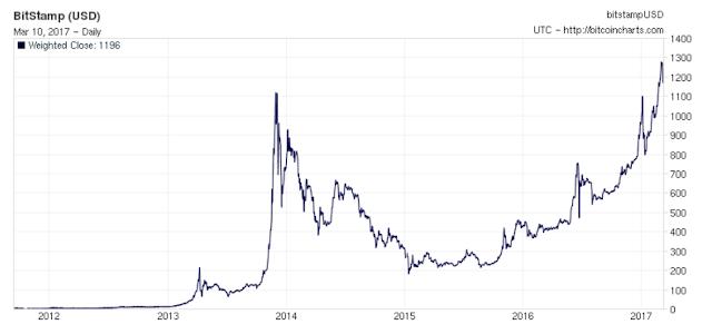 مخطط يعرض سجل سعر Bitcoin