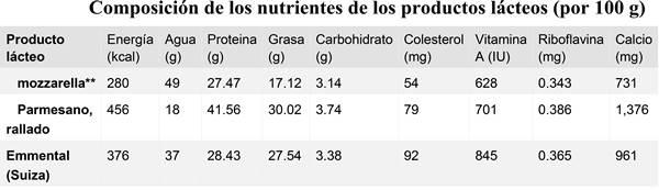 Nutrición humana: grupos de alimentos