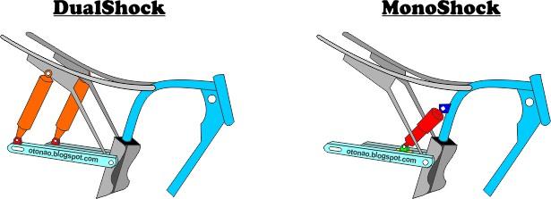 Suspensi belakang Sepeda Motor monosock dan dualshock