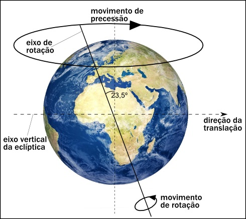 Supostos movimentos da Terras ilustrados pelo sistema de ensino.
