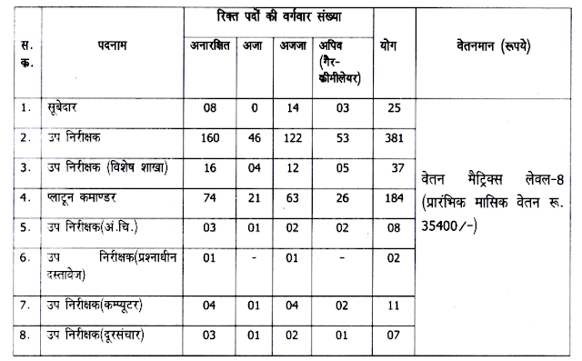Sub Inspector Recruitment 2018 in Chhattisgarh Police Department