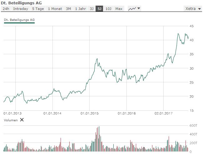 auto crypto trading bot in welche kryptowährungssektoren am besten investiert werden kann