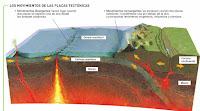Resultado de imagen de porque se mueven las placas tectonicas