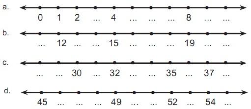 Contoh Soal Matematika Kelas 3 SD : Garis dan Pola Bilangan