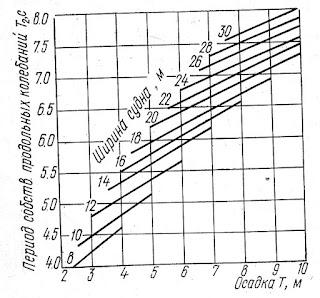 График периодов продольных колебаний судна