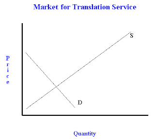 How a change in tastes and preferences affects market price and market quantity