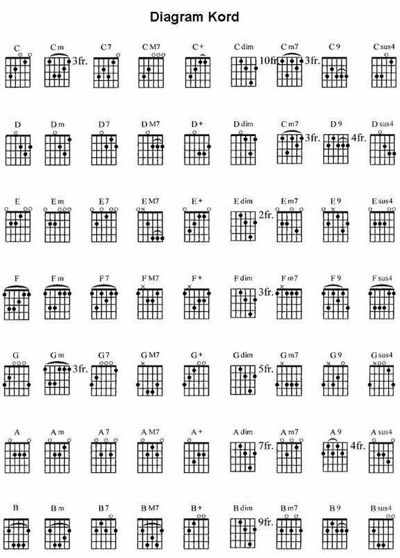 Kunci Gitar D Paspor Takan Ada Lagi : kunci, gitar, paspor, takan, Pojok,an.com