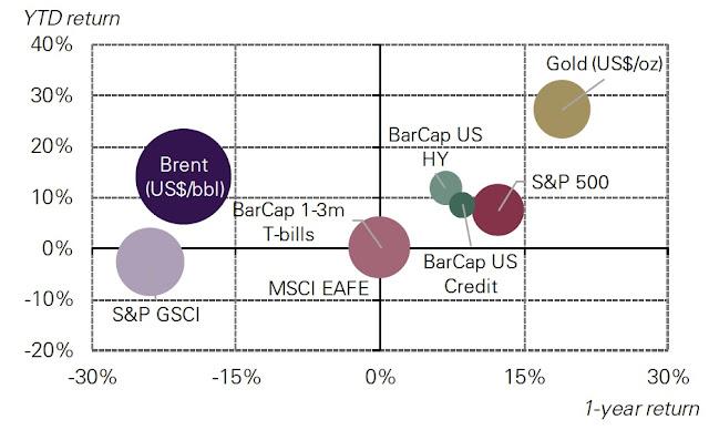 El oro ha superado a la mayoría de los activos