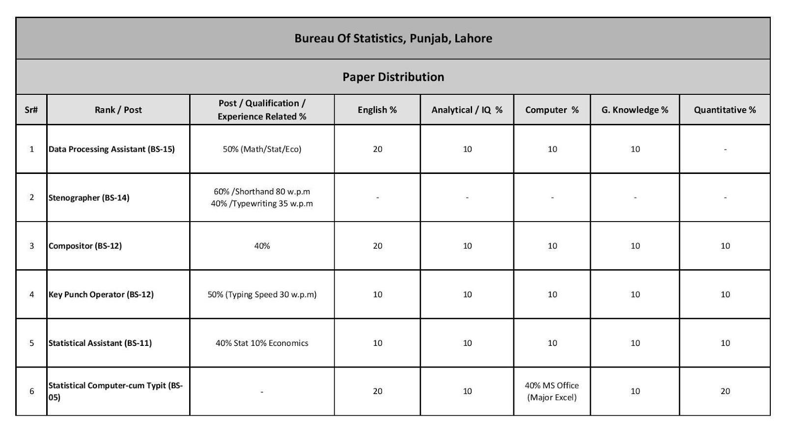 NTS Statistical Assistant Jobs Syllabus | Download PPSC FPSC