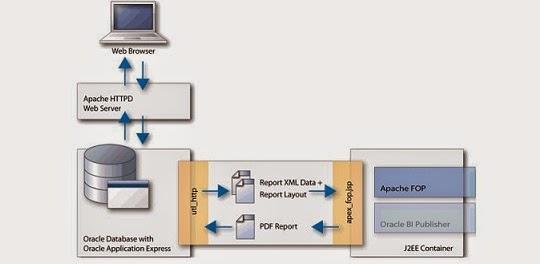Apex PDF Printing