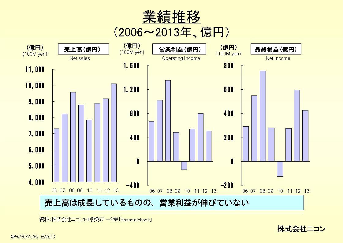 株式会社ニコンの業績推移
