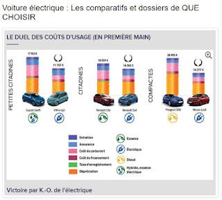 https://levejeveux.blogspot.com/2018/10/voiture-electrique-les-comparatifs-et.html