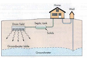 Wells Septic Systems And Pressure For Dummies The