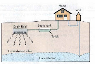 well and septic system