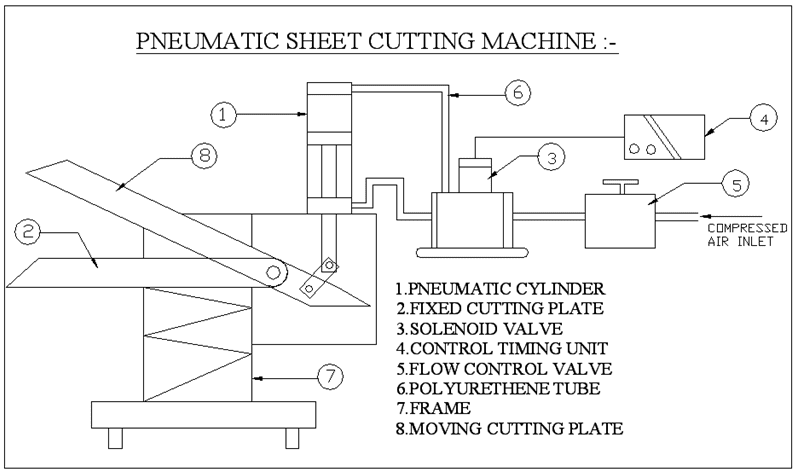 Diagram of Pneumatic Sheet Cutting Machine