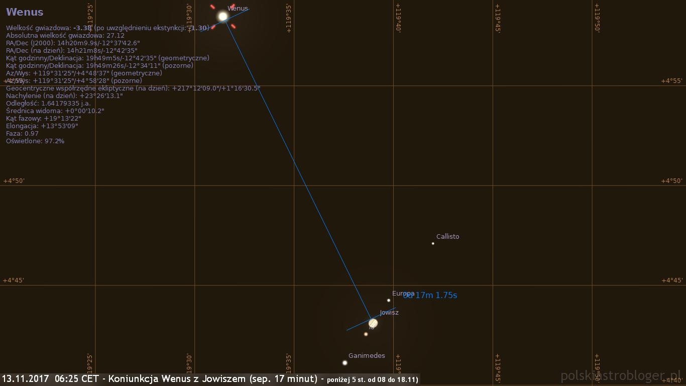 13.11.2017  06:25 CET - Koniunkcja Wenus z Jowiszem - sep. 17 minut - poniżej 5 st. widoczna od 08 do 18.11