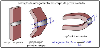 Medição do alongamento no ensaio de dobramento