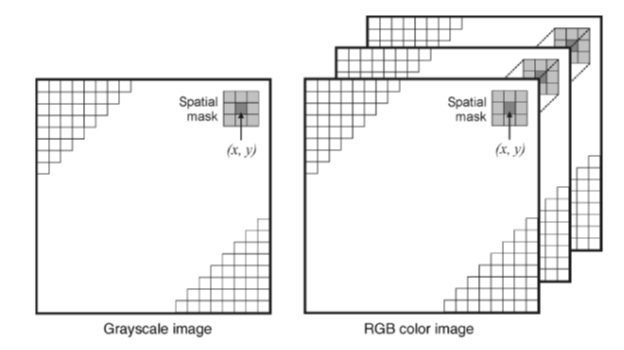 plot mask on top of grayscale image matlab stack overflow