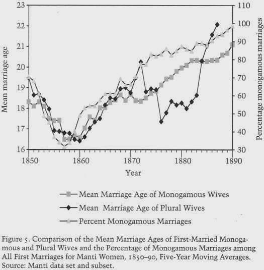what is the average age of marriage in utah