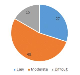 JEE Main 2018 Paper Analysis