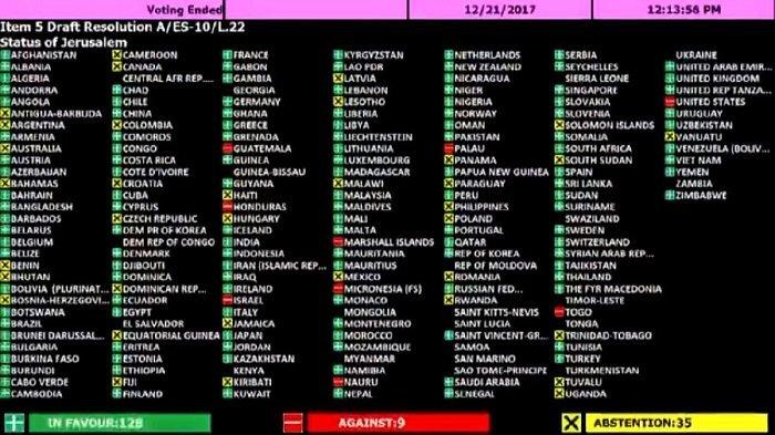 Ini Dia Daftar Negara Yang Mendukung Menolak Dan Abstain Resolusi PBB Untuk Status Yerusalem