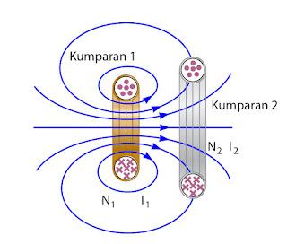 Gambar duah buah kumparan