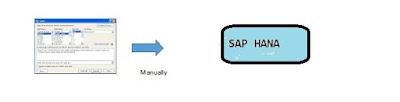 SAP HANA Study Materials, SAP HANA Guides, SAP HANA Tutorial and Material