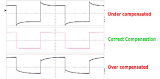 Shown are examples of under-compensation, over-compensation, and proper compensation using the probe's trimmer capacitor