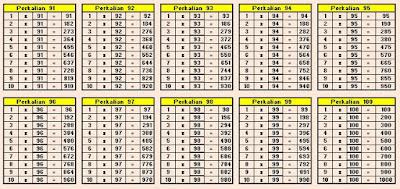 Tabel Perkalian 91 sampai 100