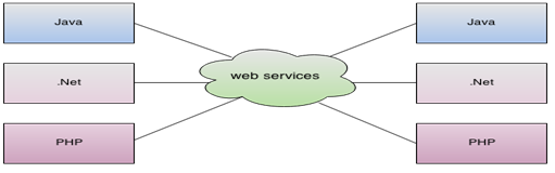 What is Web Service and What are different types of