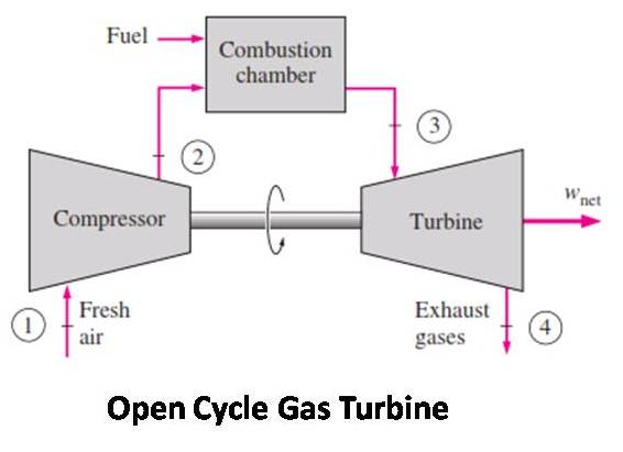 application of open cycle gas turbine