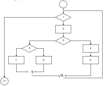 Gambar 13.2 Diagram Alir