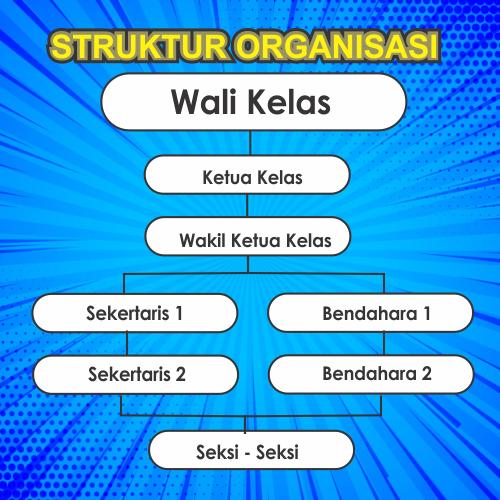 Contoh Desain Bagan Struktur Organisasi Kelas Berbagai ...