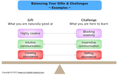 Bren Murphy's Gifts and Strengths infographic
