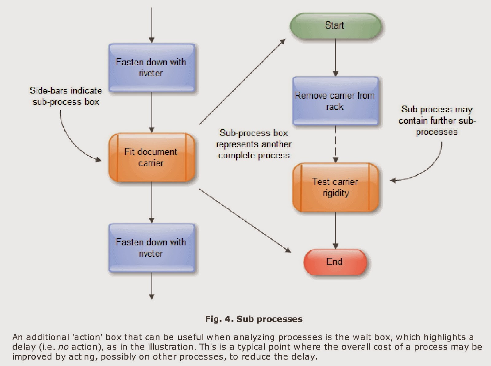How To Sketch A Flow Chart With Ease Process Diagram Using Excel Design By