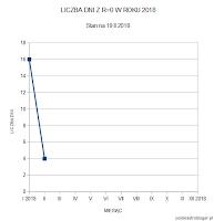 A) Liczba dni bez plam w 2018 roku - stan na 19.02.2018 r. Pojawienie się obszaru aktywnego 2699 znacząco zastopowało wzrost liczby dni z zerową liczbą Wolfa. Oprac. własne.