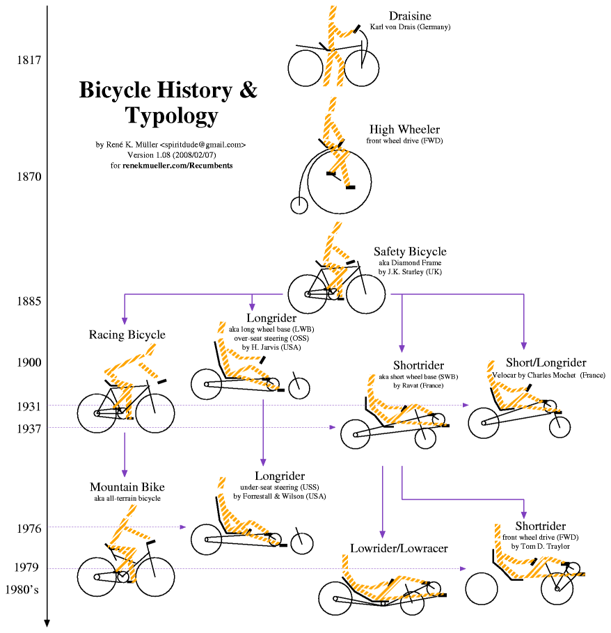 the evolution of bicycles throughout history essay A bicycle, also called a cycle or bike, is a human-powered or motor-powered,  pedal-driven, single-track vehicle, having two wheels attached to a frame, one  behind the other a bicycle rider is called a cyclist, or bicyclist bicycles were  introduced in the late 19th century in europe, and by the early  for most of the  history of bicycles' popularity women have worn long skirts,.