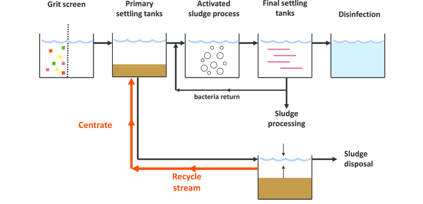 Wastewater Treatment Plant Flow Diagram Pioneer Deh P3100ub Wiring 2 Journey Of My Engineering Study Waste Water Simple Process