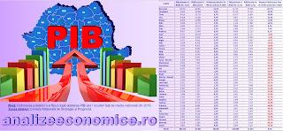 Topurile județelor după PIB-ul total și PIB-ul pe cap de locuitor din anul 2019