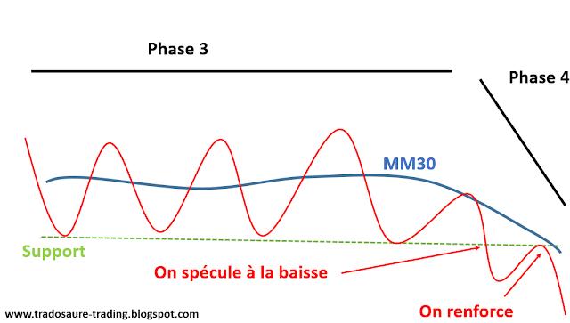 spéculer à la baisse stan weinstein phase 4