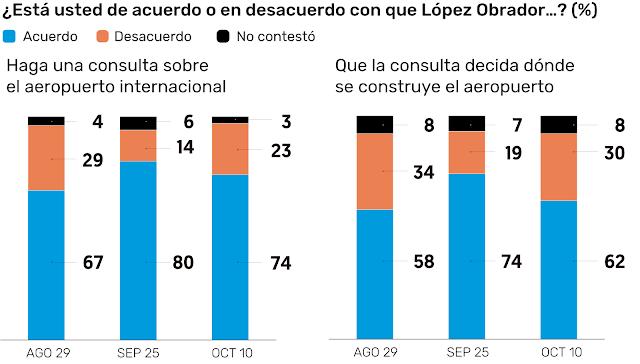 62% apoya que el NAIM debe continuar en Texcoco